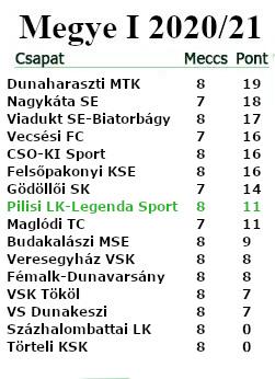 7. forduló tabella M.I.