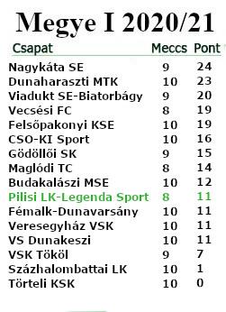 10. forduló tabella M.I.