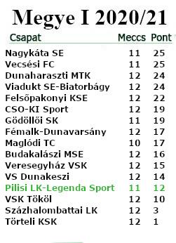 12. forduló tabella M.I.