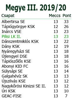 13. forduló tabella M.III.